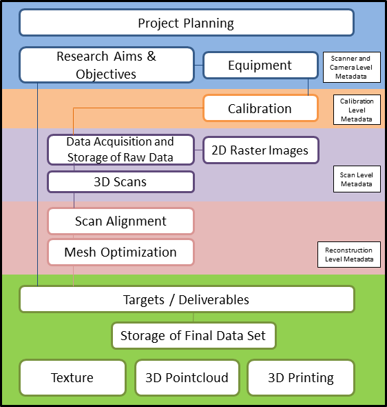 Workflow for structured light scanning