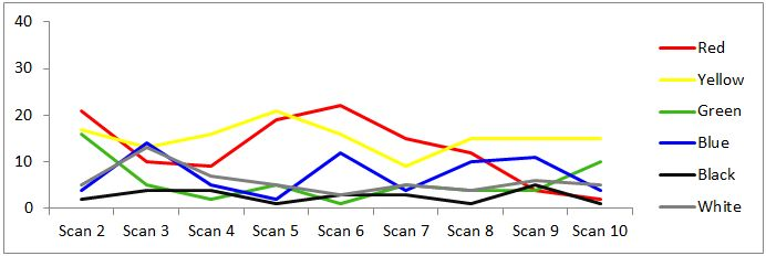 The noise reduction (%) over nine scans for each coloured background with the initial scan for each removed