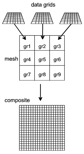 Assembling data grids into a composite using a mesh.